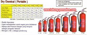 2 Jenis Dry Chemical (Portable) Deltafire
