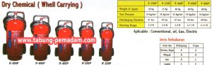 3 Jenis Dry Chemical (Whell Carrying) Deltafire